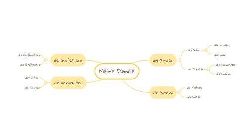Mind Map: «Системи управління освітою в Україні»