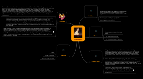 Mind Map: Anna Karenina