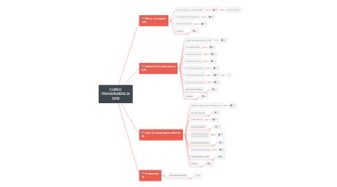 Mind Map: CURSO TRANSPARENCIA DFB