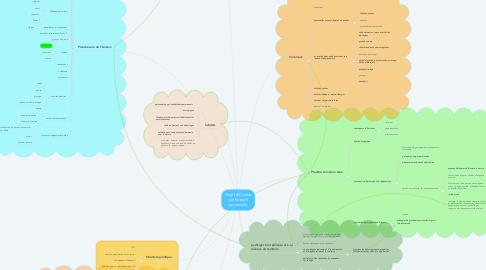 Mind Map: Projet d'Ecolieu participatif permacole