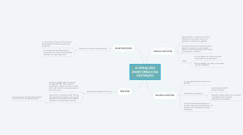 Mind Map: ALTERAÇÕES ENDÓCRINAS NA GESTAÇÃO