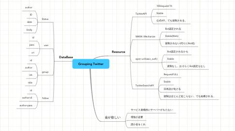 Mind Map: Grouping Twitter