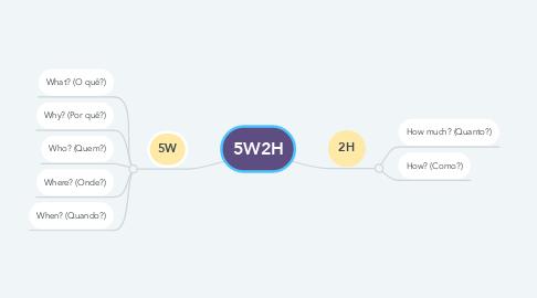 Mind Map: 5W2H