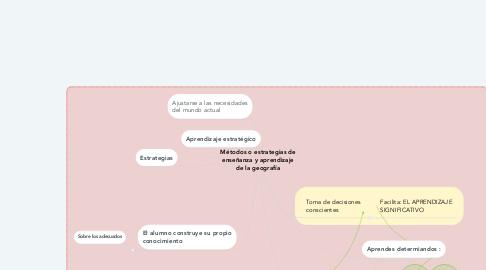 Mind Map: Métodos o estrategias de enseñanza y aprendizaje de la geografía