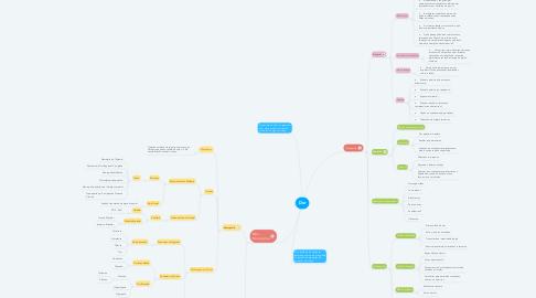 Mind Map: Dor