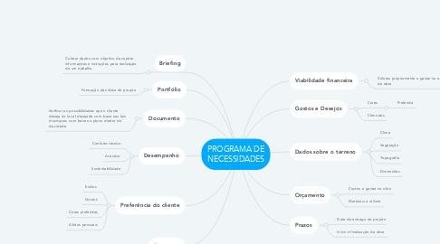 Mind Map: PROGRAMA DE NECESSIDADES