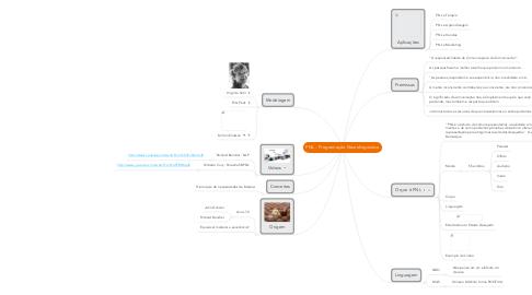 Mind Map: PNL - Programação Neurolinguística