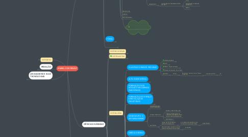 Mind Map: ENEM; CONTÉUDO