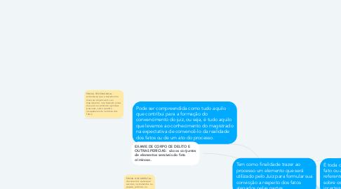 Mind Map: PROVAS E MEIOS DE PROVA NO PROCESSO PENAL
