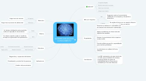 Mind Map: SISTEMAS BASADOS EN CONOCIMIENTO