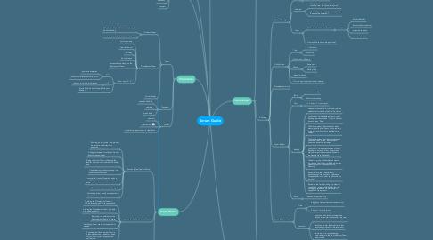 Mind Map: Scrum Guide