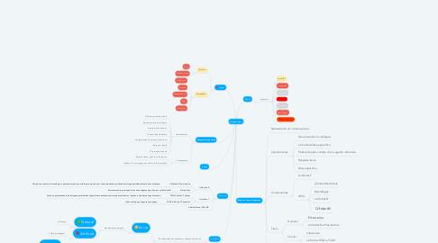 Mind Map: Sistema Imune