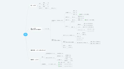 Mind Map: 家計