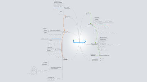Mind Map: platform for scwf12