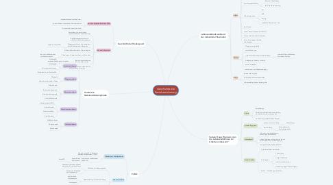 Mind Map: Geschichte der Sozialversicherung