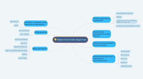 Mind Map: Наркотичесткие вещества.