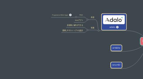 Mind Map: NoCode