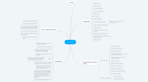 Mind Map: Lei 12305
