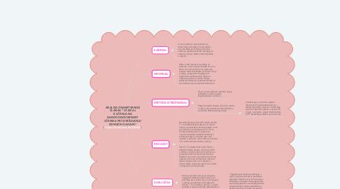 """Mind Map: ANALIZA ZNANSTVENOG ČLANKA """"UTJECAJ E-UČENJA NA SAMOODGOVORNOST UČENIKA PRI IZVRŠAVANJU DOMAĆIH ZADAĆA"""" (https://hrcak.srce.hr/230624)"""
