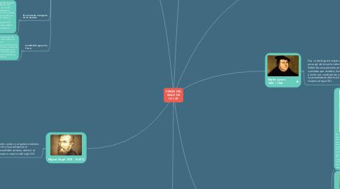 Mind Map: VISIÓN DEL SIGLO DE LA LUZ