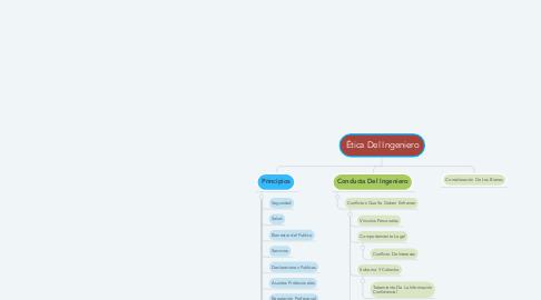 Mind Map: Ética Del Ingeniero
