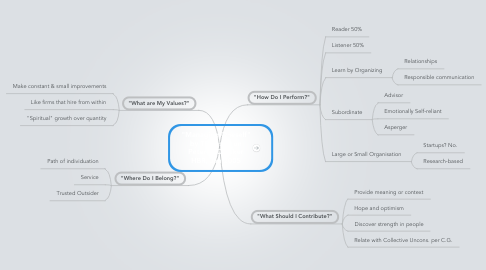 "Mind Map: ""Managing Oneself""  by TF based on  Peter F. Drucker HBR, Jan 2005"