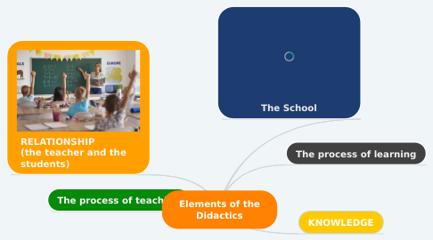 Mind Map: Elements of the Didactics