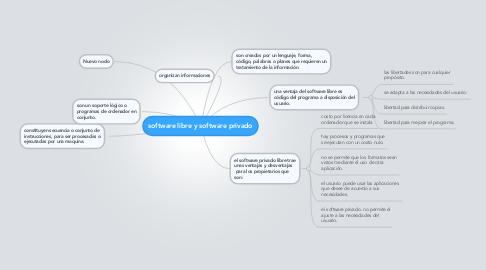 Mind Map: software libre y software privado