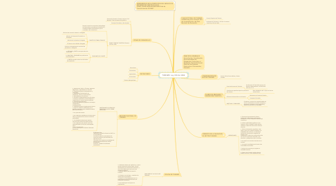 Mind Map: TURISMO  Ley 300 de 1996