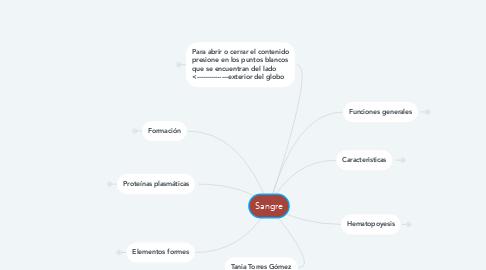 Mind Map: Sangre
