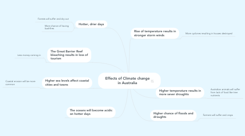 Mind Map: Effects of Climate change in Australia