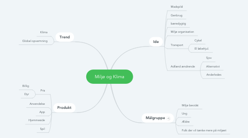 Mind Map: Miljø og Klima
