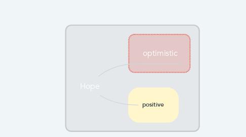 Mind Map: Hope