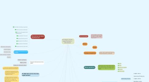 Mind Map: Estrategia, diseño organizacional y efectividad