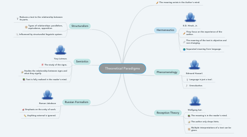 Mind Map: Theoretical Paradigms