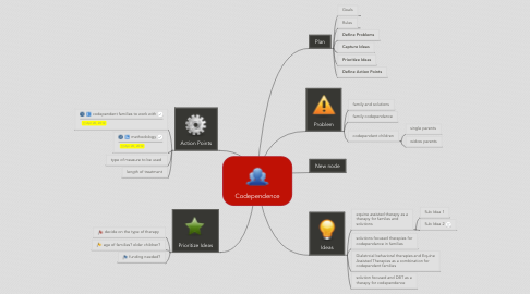 Mind Map: Codependence
