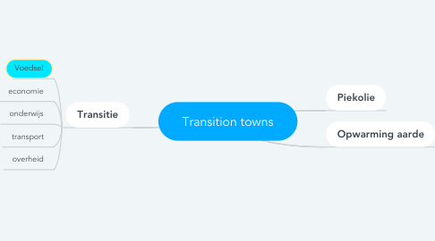 Mind Map: Transition towns