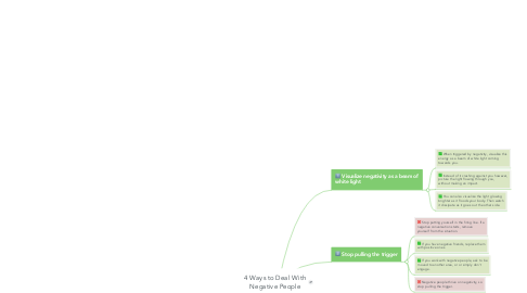 Mind Map: 4 Ways to Deal With Negative People