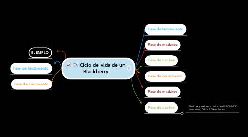 Mind Map: Ciclo de vida de un Blackberry