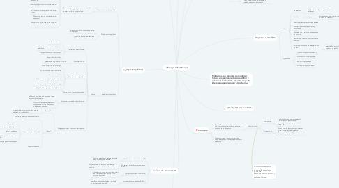 Mind Map: Liderazgo Adaptativo