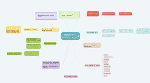 Mind Map: Objeto virtual de  Aprendizaje Acción Psicosocial y Educación