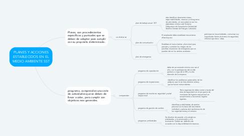 Mind Map: PLANES Y ACCIONES ESTABLECIDOS EN EL MEDIO AMBIENTE SST