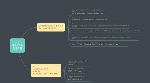 Mind Map: P.U   (R.L.O.P) 185-189