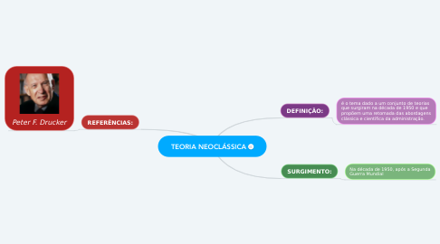 Mind Map: TEORIA NEOCLÁSSICA