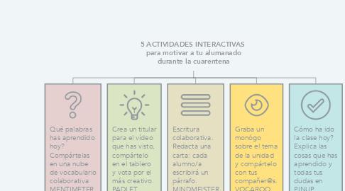 Mind Map: 5 ACTIVIDADES INTERACTIVAS  para motivar a tu alumanado durante la cuarentena