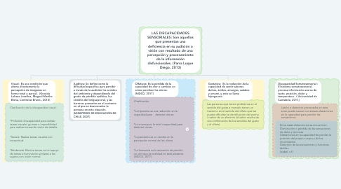 Mind Map: LAS DISCAPACIDADES SENSORIALES: Son aquellos que presentan una deficiencia en su audición o visión con resultado de una percepción y procesamiento de la información disfuncionales. (Parra Luque Diego, 2013)