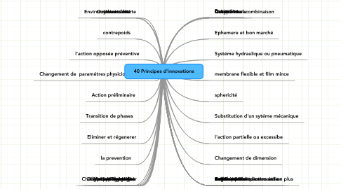 Mind Map: 40 Principes d'innovations