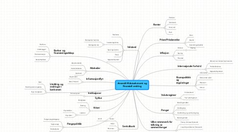 Mind Map: Anvendt Makroøkonomi ogFinansiell endring