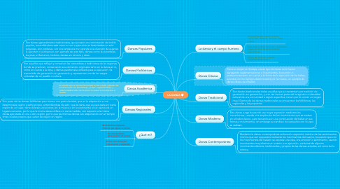 Mind Map: LA DANZA
