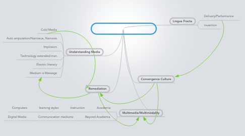 Mind Map: New Media Theory/Practice